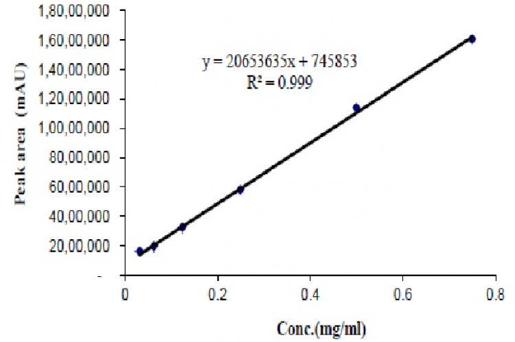 Calibration curve of colchicine