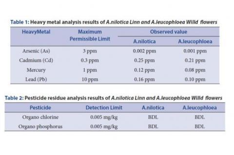 Results of A.nilotica Linn and A.leucophloea Willd flowers
